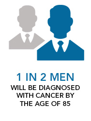 1 in 2 Men will be diagnosed with cancer by the age of 85