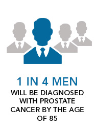 1 in 4 Men will be diagnosed with prostate cancer by the age of 85