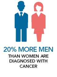 20 percent More Men than women are diagnosed with cancer