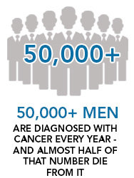 50,000+ Men are diagnosed with cancer every year - and almost half of that number die from it